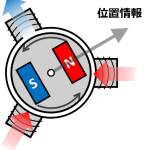 PMSM概略図