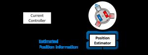 Fig.4 Position sensorless control system