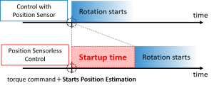 Fig.5 Startup time of position sensorless control